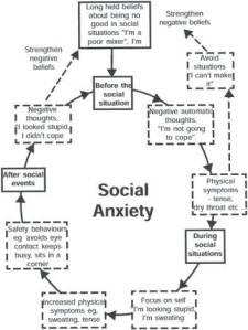 Circle-of-social-anxiety